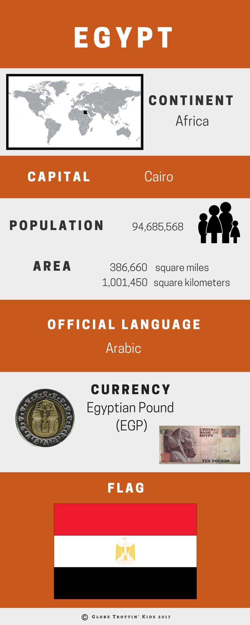 Egypt Infographic