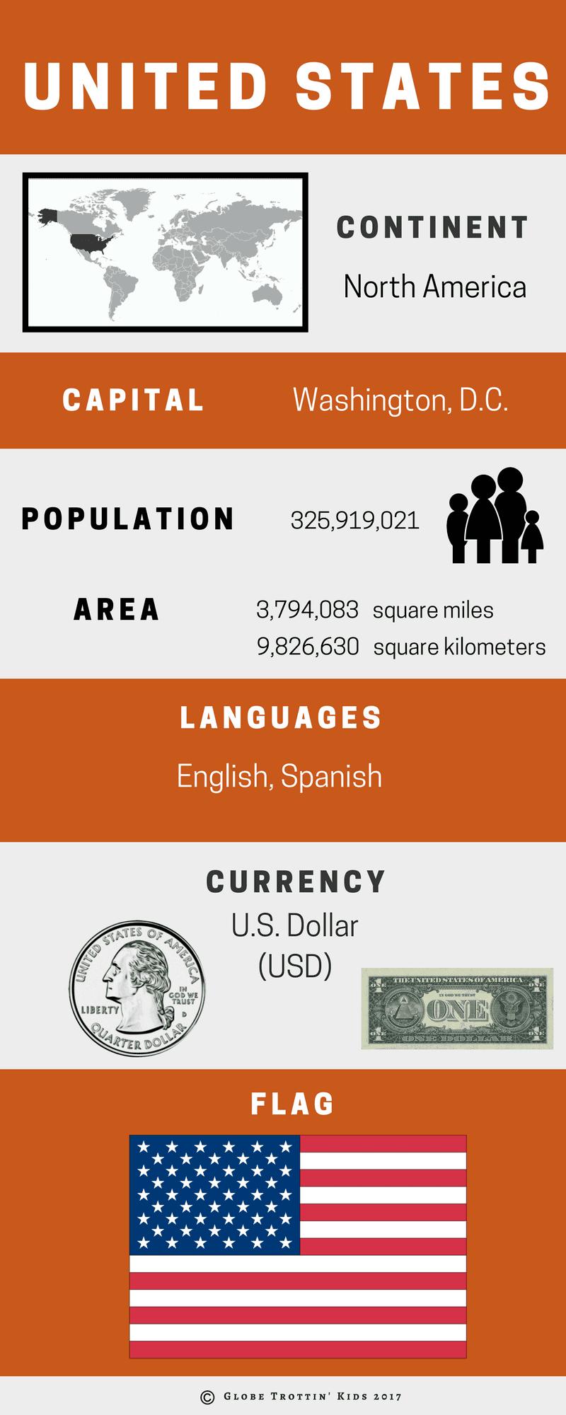 US Infographic