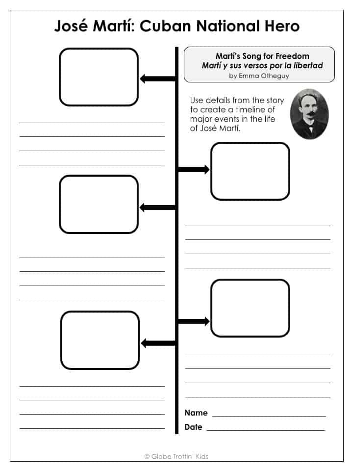 Jose Marti Timeline