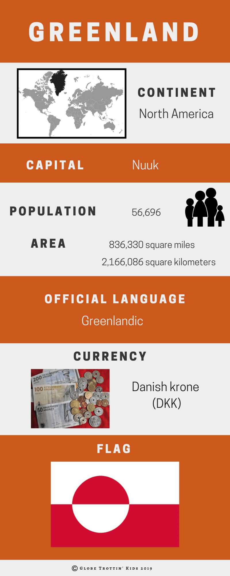 Greenland Infographic