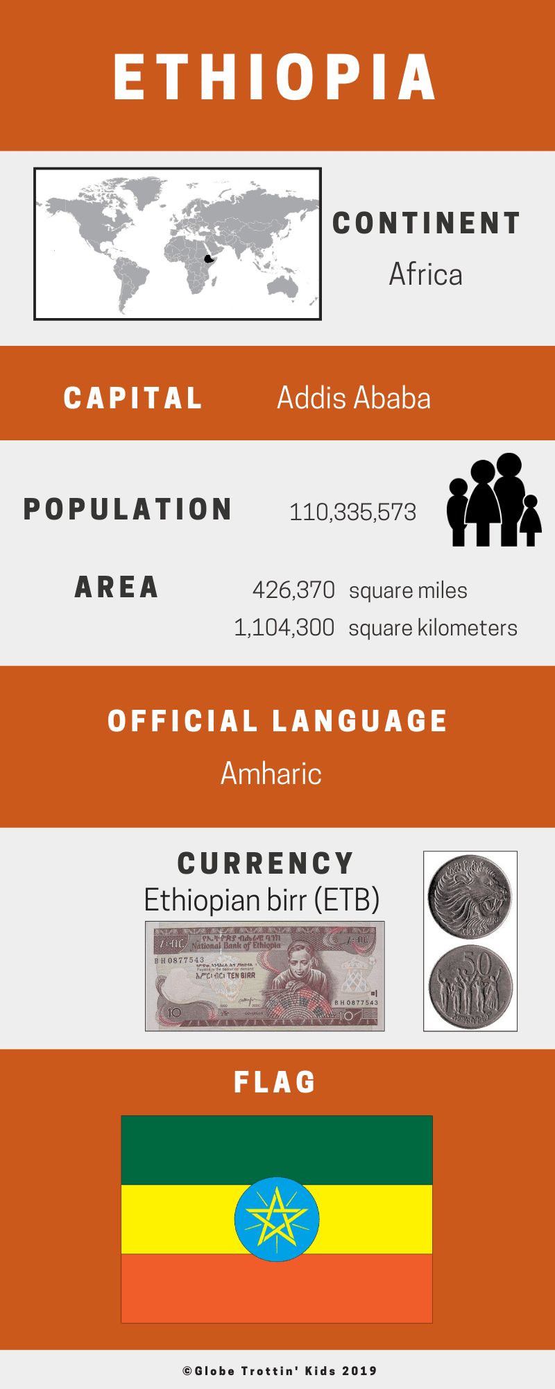 Ethiopia Infographic