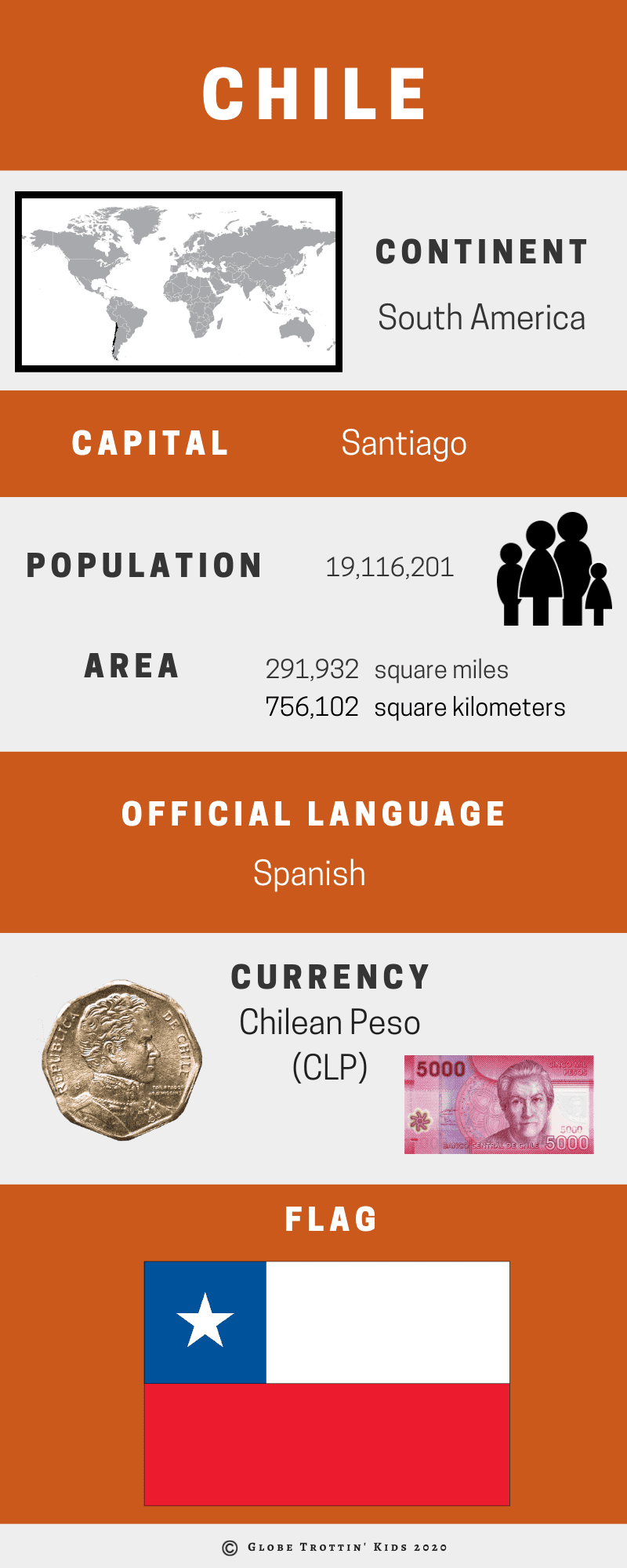 Chile Infographic