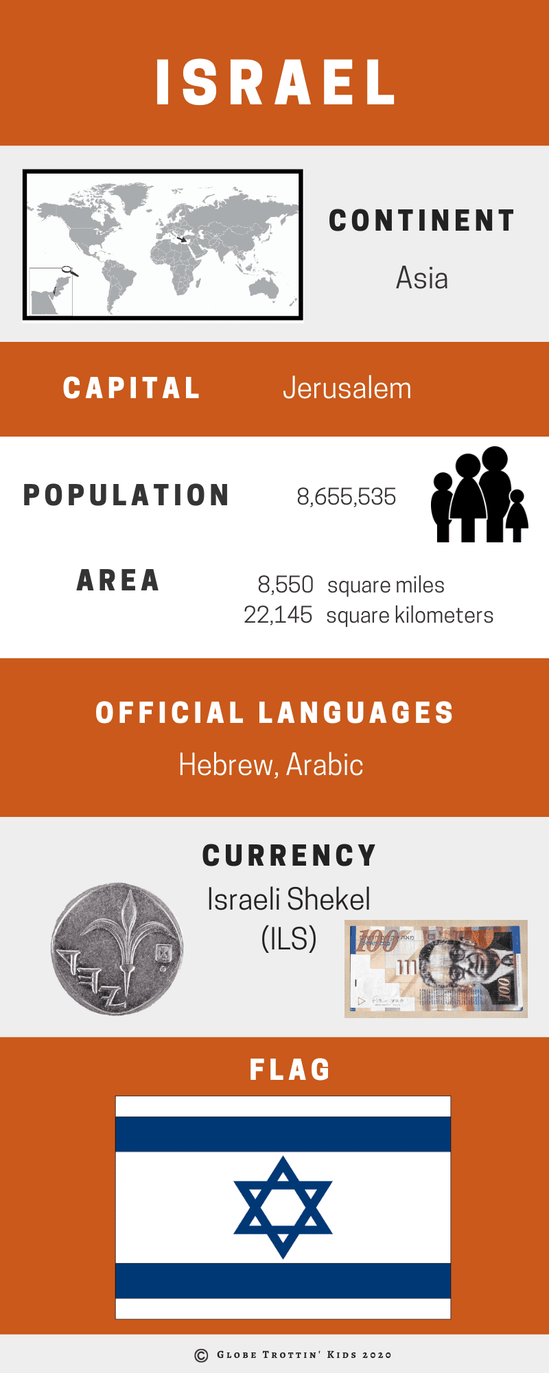 Israel Infographic