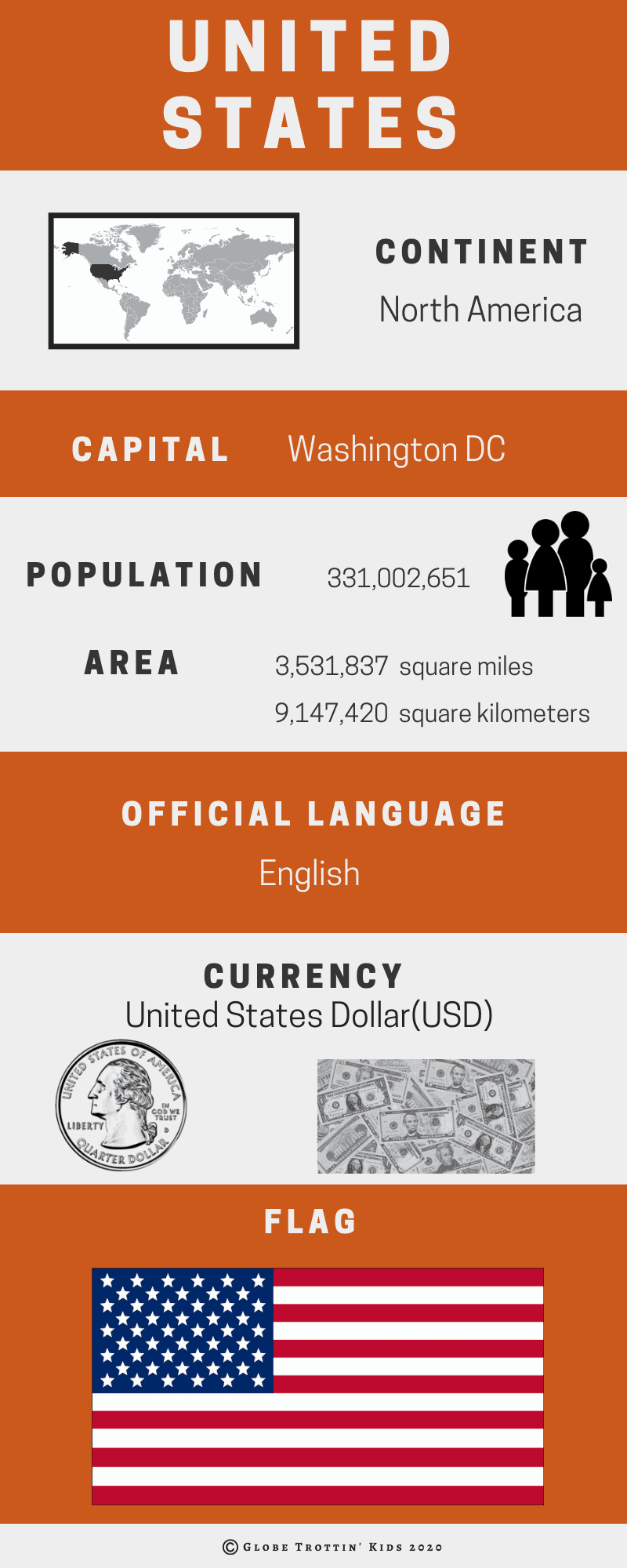 United States Infographics